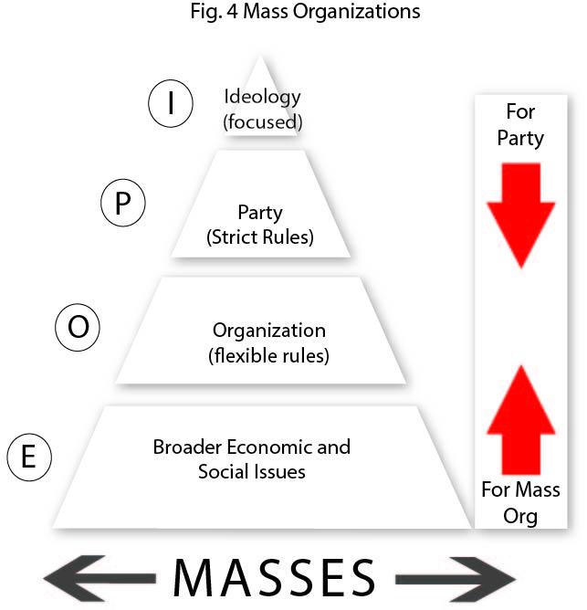 Figure 4 Mass Orgs