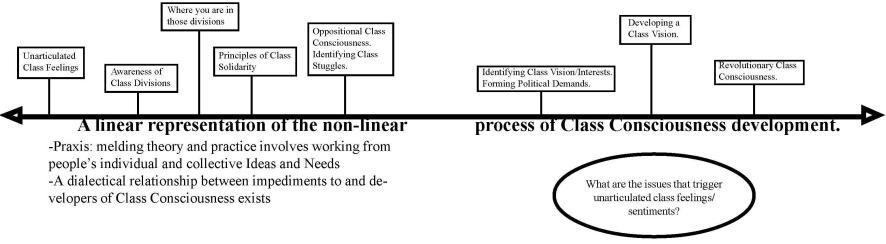 non linear