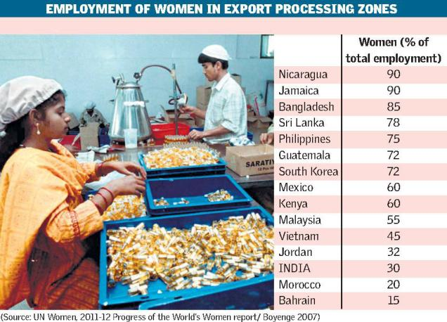 "This chart shows the proportion of women that make up the labour of export processing zones in various countries. Data from ""2011-12 Progress of the World's Women Report,"" from the United Nations Entity for Gender Equality and the Empowerment of Women."